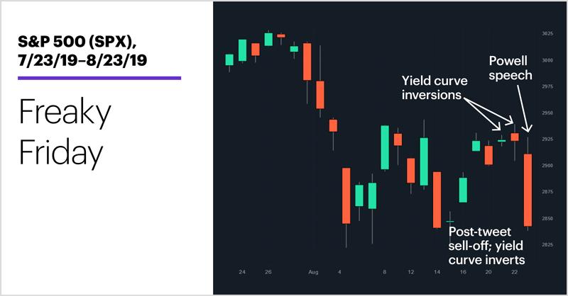 S&P 500 (SPX), 7/23/19–8/16/19. S&P 500 (SPX) price chart. Freaky Friday.