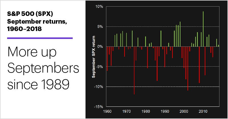 S&P 500 (SPX) September returns, 1960–2018. More up Septembers since 1989