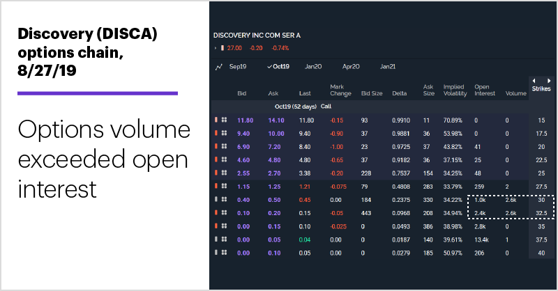 Discovery (DISCA) options chain, 8/27/19. Unusual Options Activity, high call volume. Volume exceeded open interest