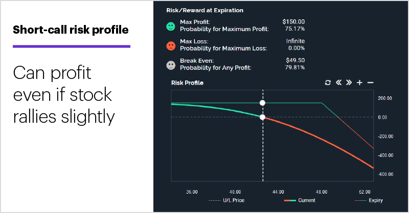 Short-call risk profile. Short MDCO call options risk profile. Can profit even if stock rallies slightly.