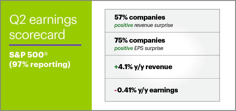 Q2 2019 earnings scorecard: S&P 500