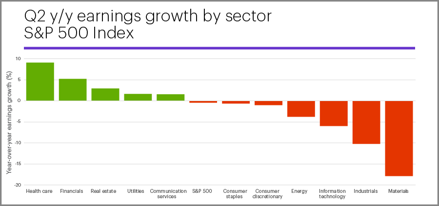 Q2 2019 year-over-year growth by sector: S&P 500