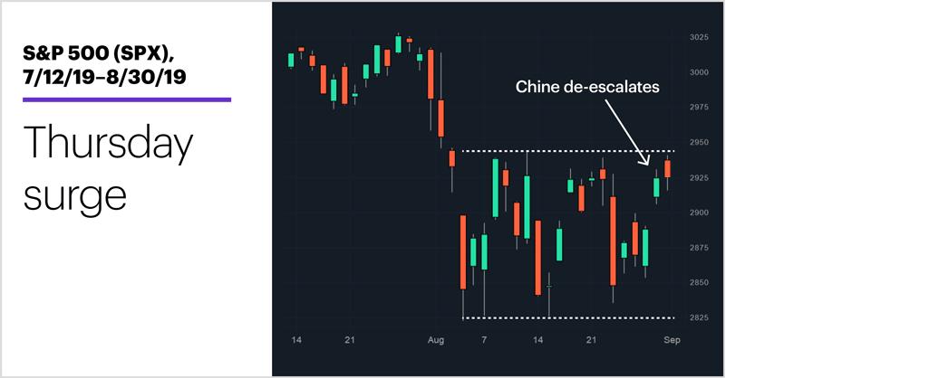 S&P 500 (SPX), 7/12/19–8/30/19. S&P 500 (SPX) price chart. Thursday surge.
