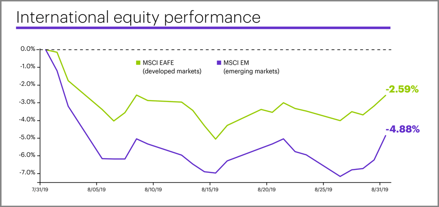 August 2019 international equity performance