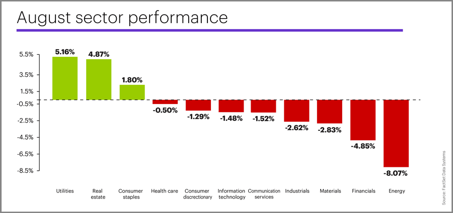 August 2019 sector performance
