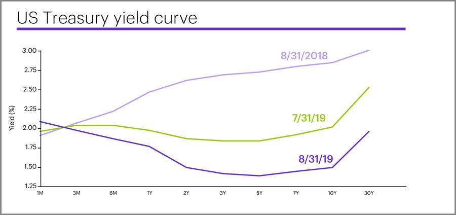 US Treasury yield curve, August 31, 2019