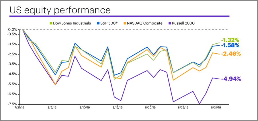 August 2019 US equity performance