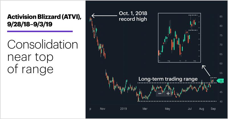 Activision Blizzard (ATVI), 9/28/18–9/3/19. Activision Blizzard (ATVI) price chart. Consolidation near top of range.