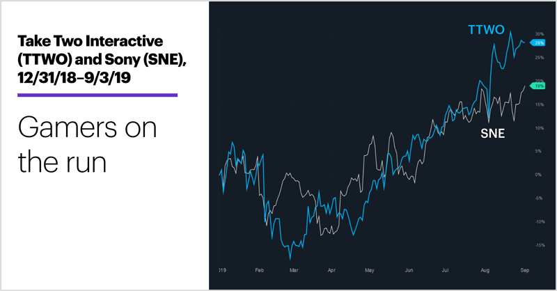 Take Two Interactive (TTWO) and Sony (SNE), 12/31/18–9/3/19. Take Two Interactive (TTWO) and Sony (SNE) price chart. Gamers on the run.