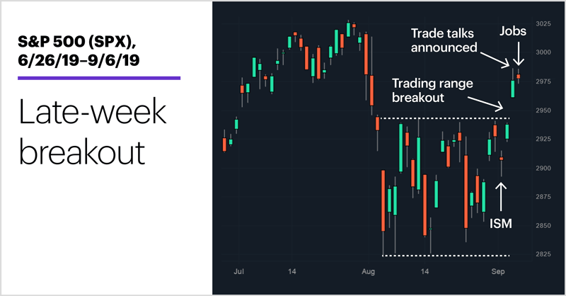 S&P 500 (SPX), 6/26/19–8/30/19. S&P 500 (SPX) price chart. Late-week breakout.