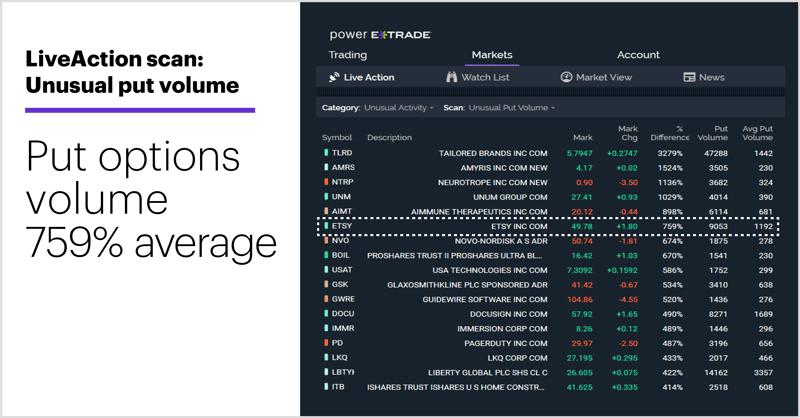 Unusual put volume. Unusual options activity. Put options volume 759% average.