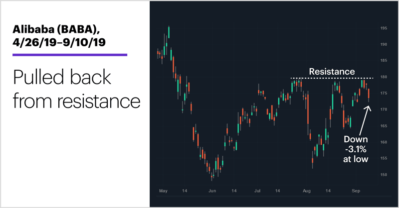Alibaba (BABA), 4/26/19–9/10/19. Alibaba (BABA) price chart. Pulled back from resistance.