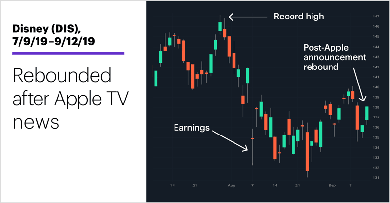 Disney (DIS), 7/9/19–9/12/19. Disney (DIS) price chart. Rebounded after Apple TV news