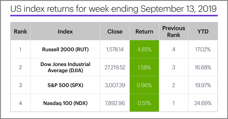 US stock index performance table for week ending 9/13/19. S&P 500 (SPX), Nasdaq 100 (NDX), Russell 2000 (RUT), Dow Jones Industrial Average (DJIA).