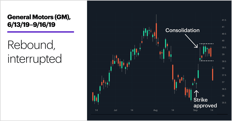 General Motors (GM), 6/13/19–9/16/19. General Motors (GM) price chart. Rebound, interrupted.