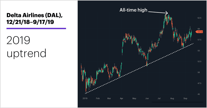 Delta Airlines (DAL), 12/21/18–9/17/19. Delta airlines (DAL). 2019 uptrend.