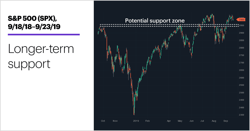 S&P 500 (SPX), 7/23/19–9/23/19. S&P 500 (SPX) price chart. Upside, downside