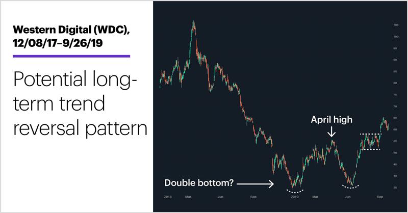 Chart 2: Western Digital (WDC), 12/08/17–9/26/19. Western Digital (WDC) price chart. Potential long-term trend reversal pattern