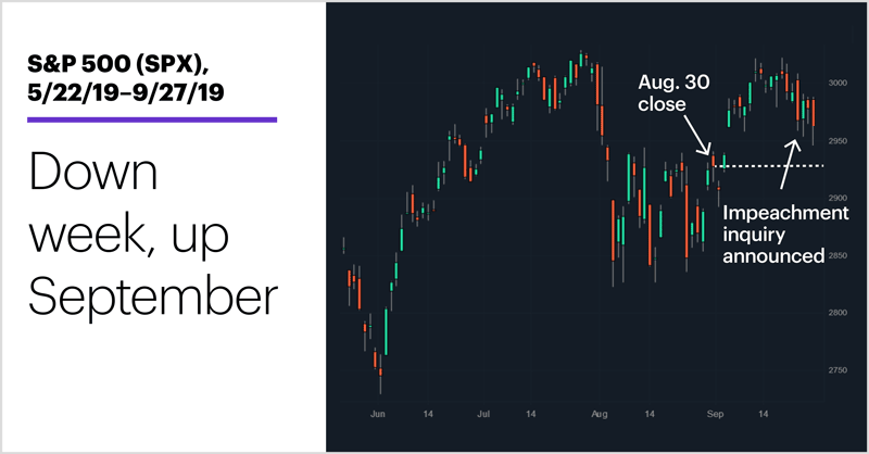 S&P 500 (SPX), 5/22/19–9/27/19. S&P 500 (SPX) price chart. Down week, up September.
