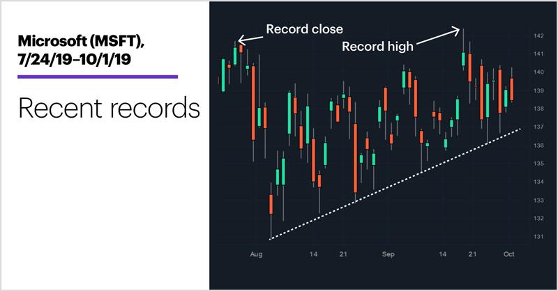 Microsoft (MSFT), 7/24/19–10/1/19. Microsoft (MSFT) price chart. Recent records.
