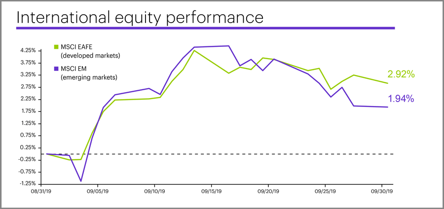 September 2019 international equity performance