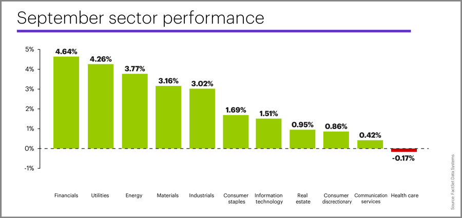 September 2019 sector performance