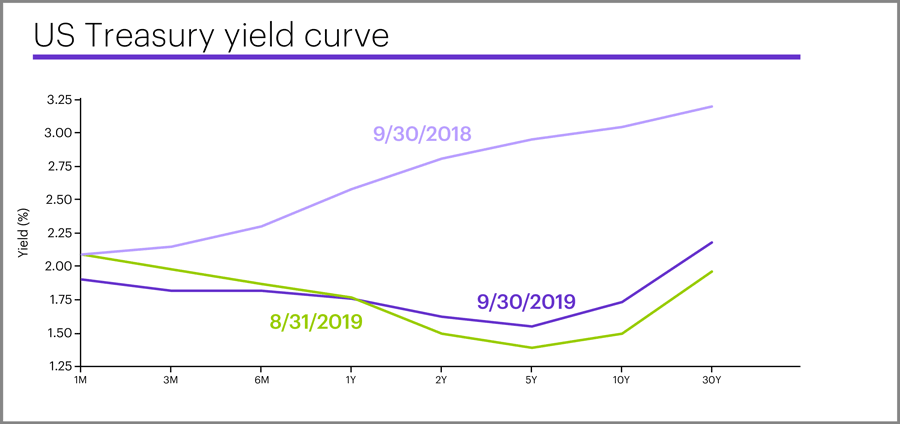 US Treasury yield curve, September 30, 2019