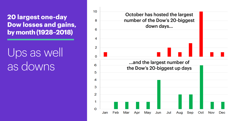 20 largest one-day Dow losses and gains, by month (1928–2018). Ups as well as downs