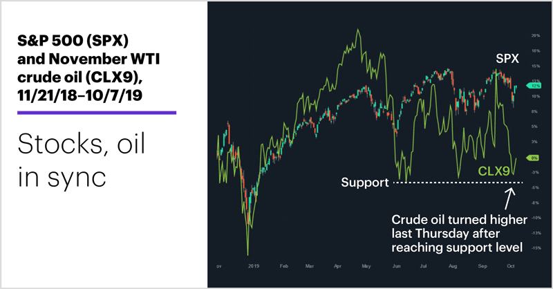 S&P 500 (SPX) and November WTI crude oil (CLX9), 11/21/18–10/7/19. Stocks, oil in sync