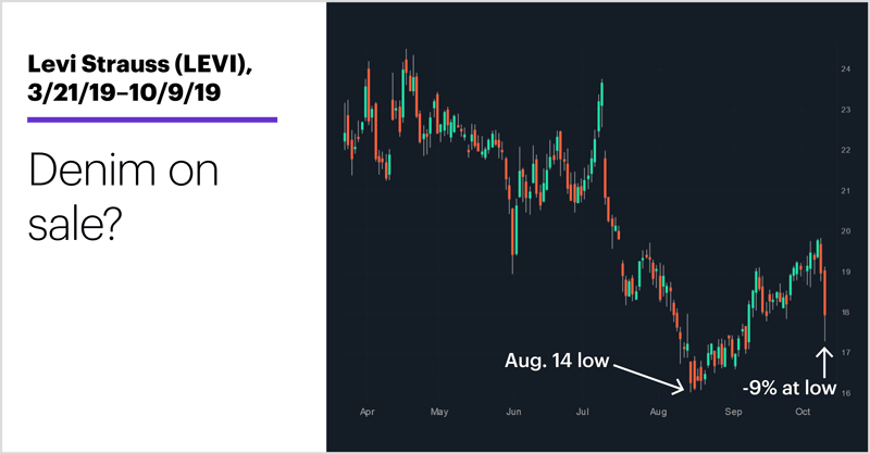 Chart 1: Levi Strauss (LEVI), 3/21/19–10/9/19. Levi Strauss (LEVI) price chart. Denim on sale?