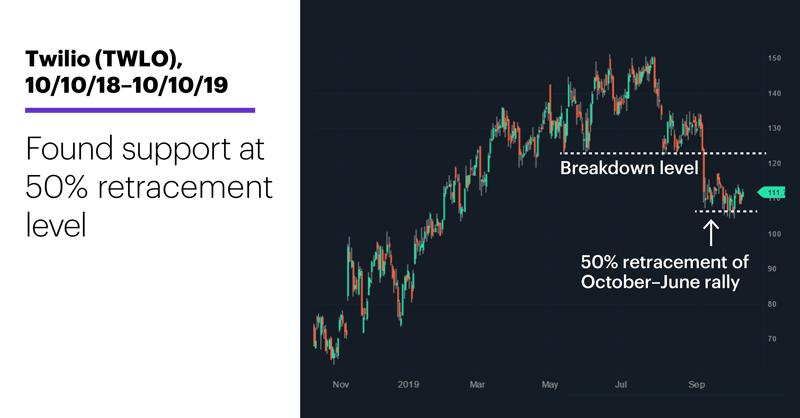 Twilio (TWLO), 10/10/18–10/10/19. Twilio (TWLO) price chart. Found support at 50% retracement level