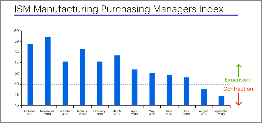 ISM Manufacturing Purchasing Managers Index