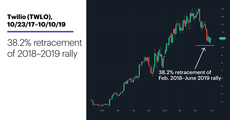 Twilio (TWLO), 10/23/17–10/10/19. Twilio (TWLO) price chart. 38.2% retracement of 2018–2019 rally.