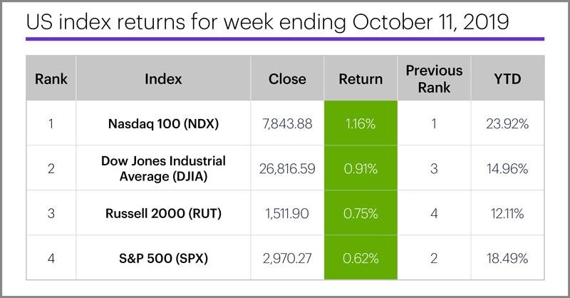 US stock index performance table for week ending 10/11/19. S&P 500 (SPX), Nasdaq 100 (NDX), Russell 2000 (RUT), Dow Jones Industrial Average (DJIA).