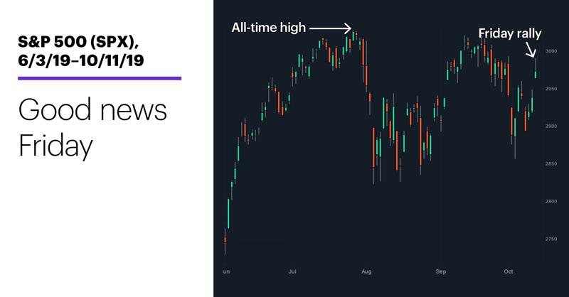 S&P 500 (SPX), 6/3/19–10/11/19. S&P 500 (SPX) price chart. Good news Friday.