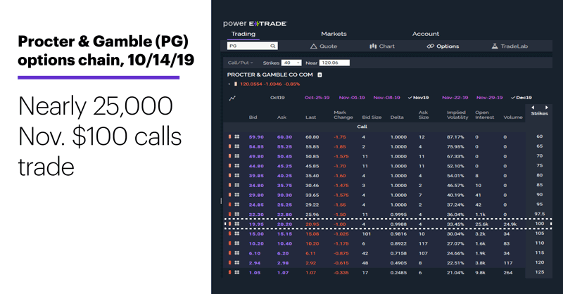Procter & Gamble (PG) options chain, 10/14/19. Nearly 25,000 Nov. $100 calls trade
