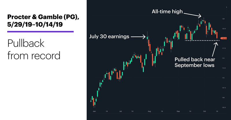 Procter & Gamble (PG), 5/29/19–10/9/19. Pullback from record