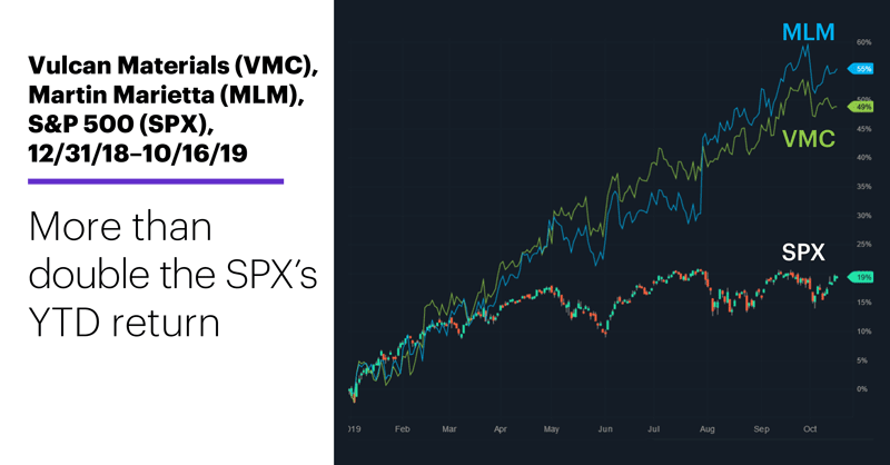 Vulcan Materials (VMC), Martin Marietta (MLM), S&P 500 (SPX), 12/31/18–10/16/19. Construction materials stocks price chart. More than double the SPX's YTD return