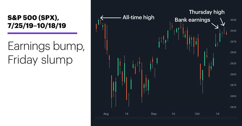 S&P 500 (SPX), 7/25/19–10/18/19. S&P 500 (SPX) price chart. Earnings  bump, Friday slump