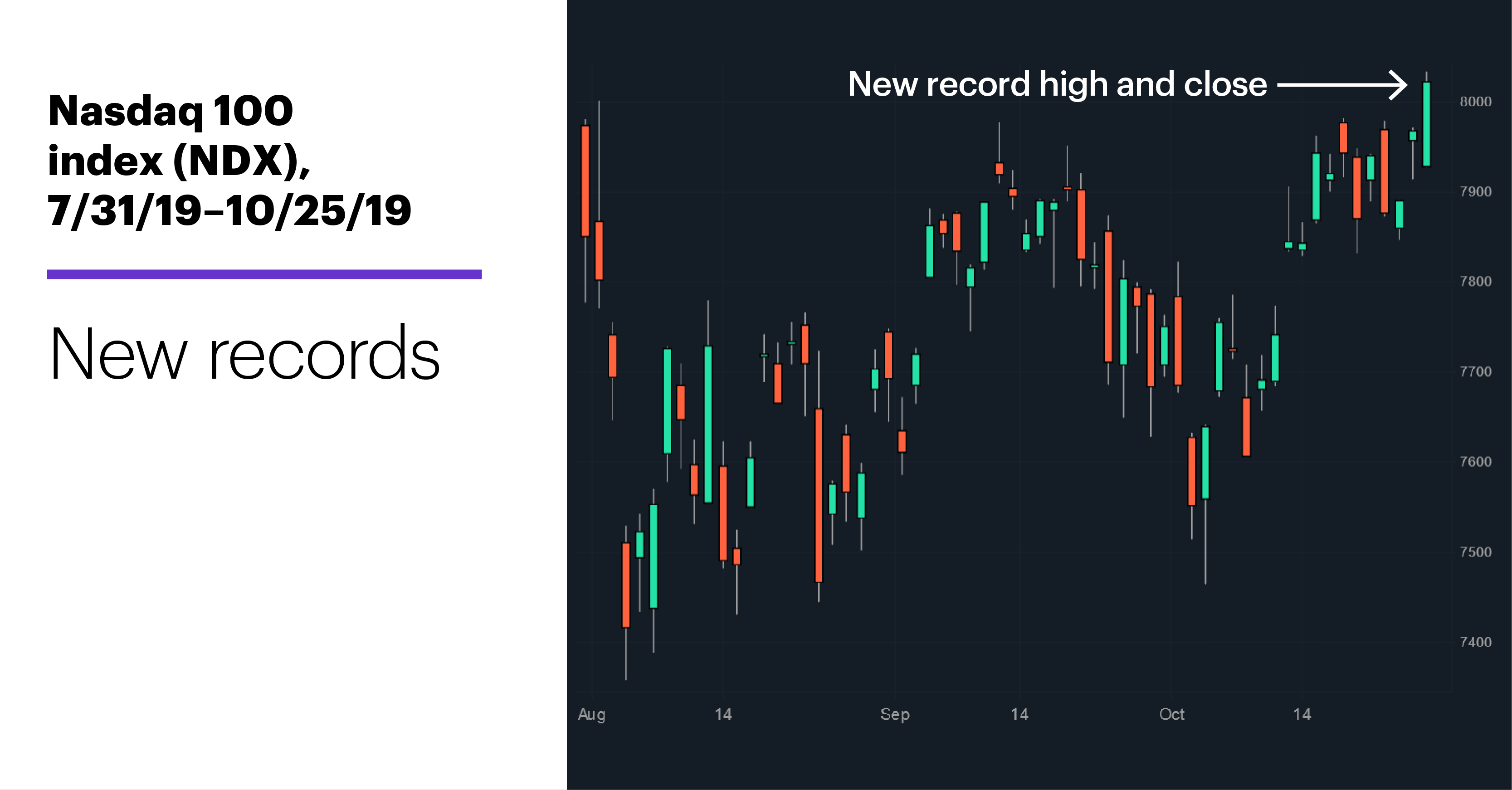 Chart 1: Nasdaq 100 index (NDX), 7/31/19–10/25/19. Nasdaq 100 index (NDX) price chart New records.