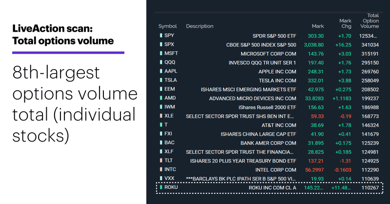 LiveAction scan: Total options volume. Blurb: 8th-largest options volume total (individual stocks)