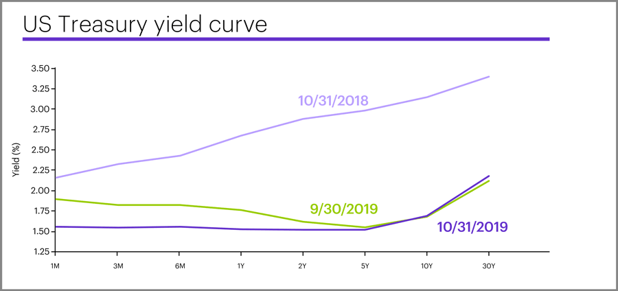 US Treasury yield curve, October 31, 2019