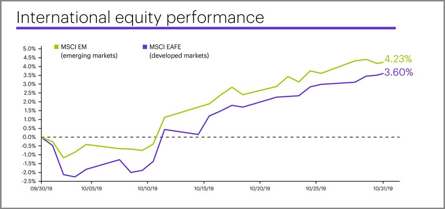 October 2019 international equity performance