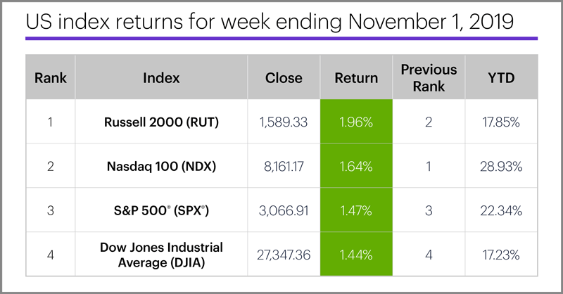 US stock index performance table for week ending 11/1/19. S&P 500 (SPX), Nasdaq 100 (NDX), Russell 2000 (RUT), Dow Jones Industrial Average (DJIA).