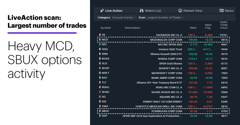 LiveAction scan: Largest number of trades. Unusual options activity. Heavy MCD, SBUX options activity.