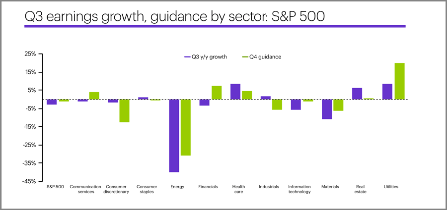 Q3 earnings growth, guidance by sector: S&P 500
