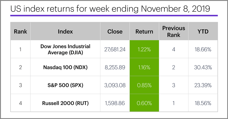 US stock index performance table for week ending 11/8/19. S&P 500 (SPX), Nasdaq 100 (NDX), Russell 2000 (RUT), Dow Jones Industrial Average (DJIA).