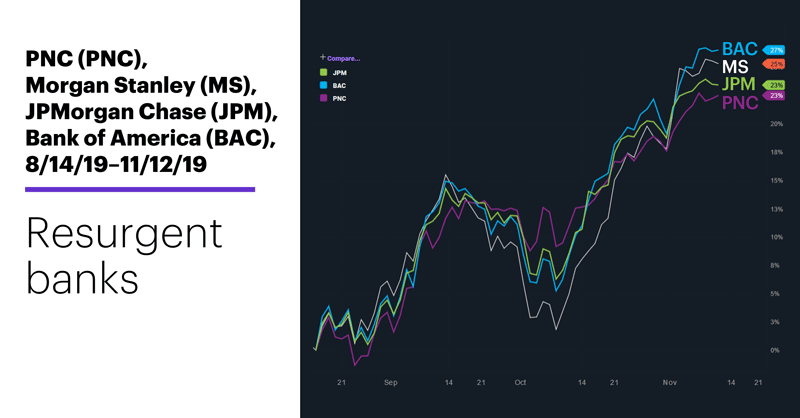Chart 1: PNC (PNC), Morgan Stanley (MS), JPMorgan Chase (JPM), Bank of America (BAC), 8/14/19–11/12/19. Banking stocks comparison chart. Resurgent banks.
