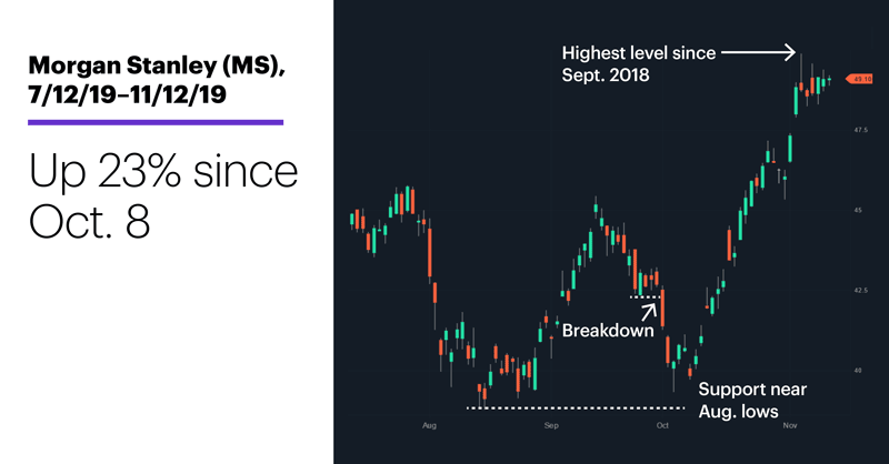 Chart 2: Morgan Stanley (MS), 7/12/19–11/12/19. Morgan Stanley (MS) price chart. Up 23% since Oct. 8.