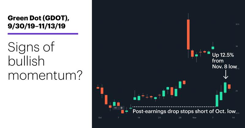 Chart 2: Green Dot (GDOT), 9/30/19–11/13/19. Green Dot (GDOT) price chart. Signs of bullish momentum?